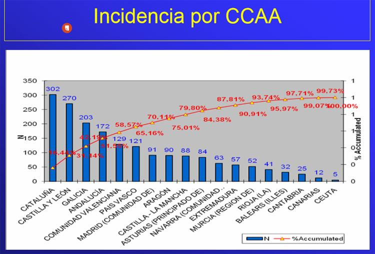 Incidencia-por-CCAA-Agencia-de-Evaluación-de-Tecnologías-Sanitarias (2012)